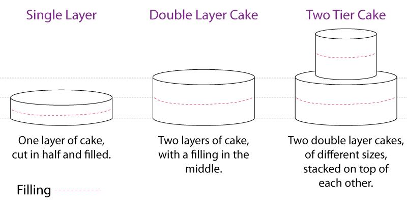 Custom Cakes Explained