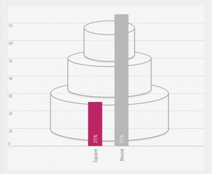 Round Wedding Cake vs Square Wedding Cake